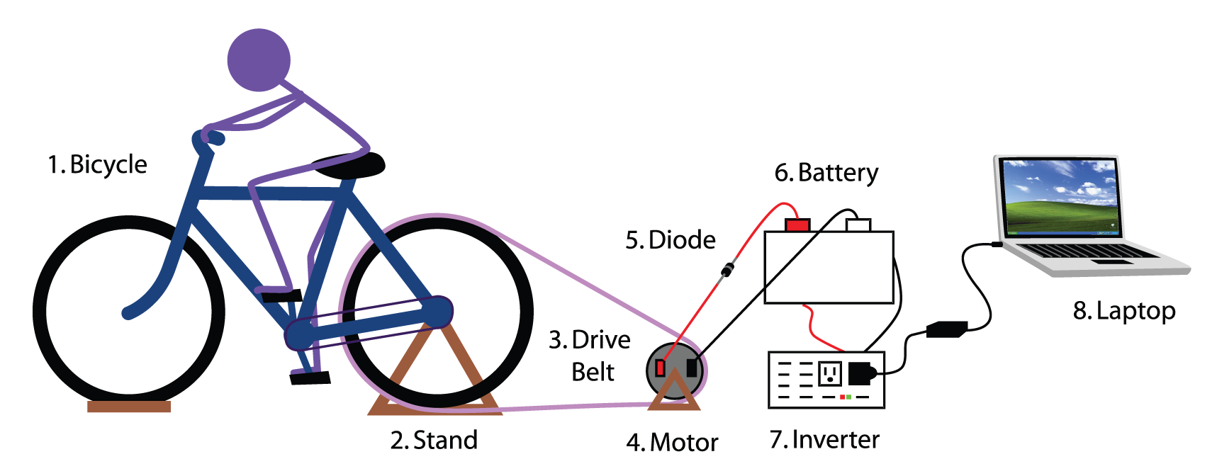 How to Build a Bicycle Generator : 9 Steps - Instructables