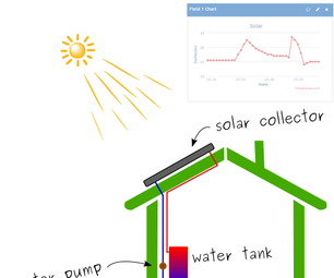Solar Water Differential Temperature Controller