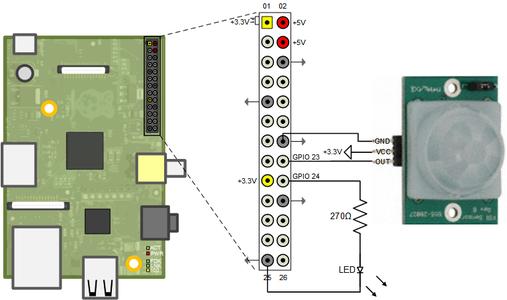 Step 3: Motion Sensor Configuration