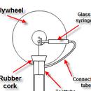 El motor Gamma Stirling más simple