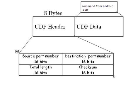 The UDP Communication