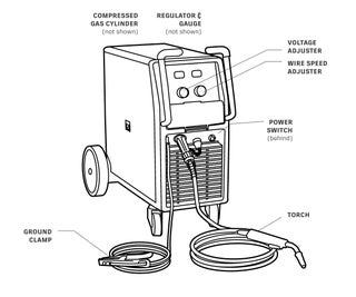 Getting Started With the MIG Welder