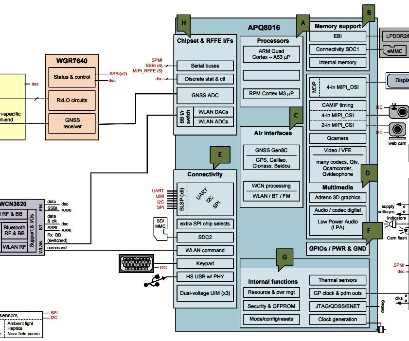 Testando Interface SPI Na Dragonboard 410c Com Linux Linaro Baseado Em Debian