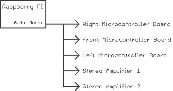 Split Raspberry Pi Audio Output