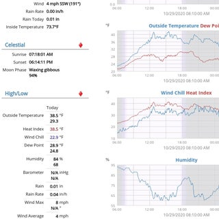 Acurite 5 in 1 Weather Station Using a Raspberry Pi and Weewx (other Weather Stations Are Compatible)