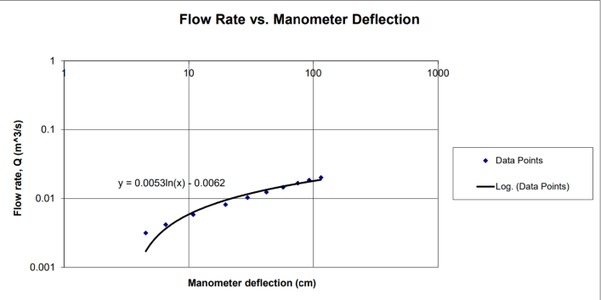 Flow Rate Vs. Manometer Deflection Data Results