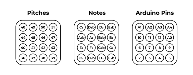 Sending a MIDI Message From Each Button
