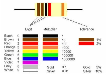 How to Read Color Codes From Resistors.