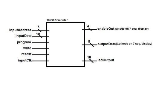Ten Bit Computer - VHDL