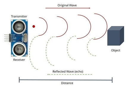 Making the Main Hand Washing Station: Understanding How a Distance Sensor Works