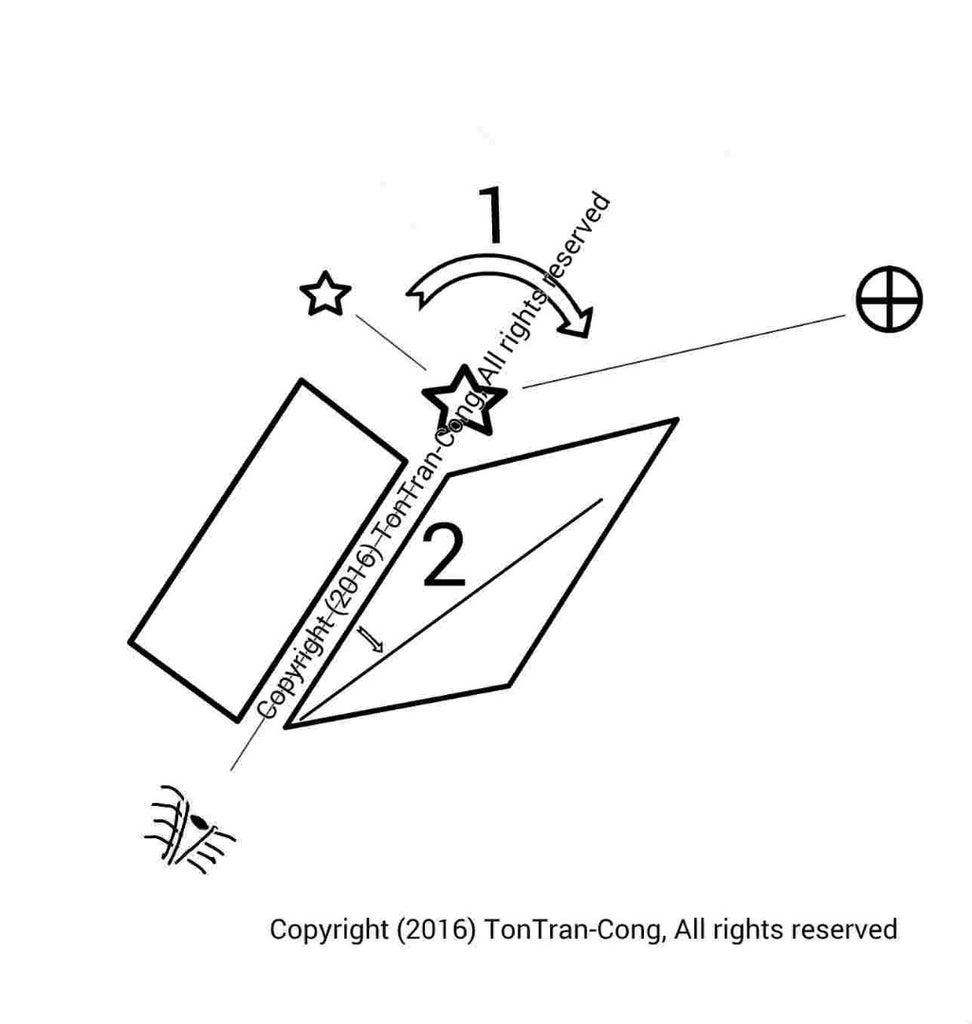 Locating the Celestial Poles.