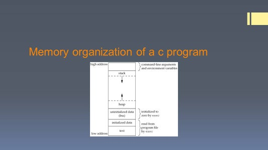 Memory Organization of C Program