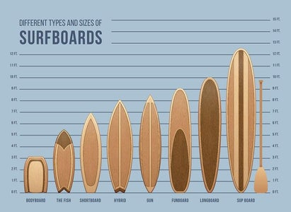 Types of Surfboards..
