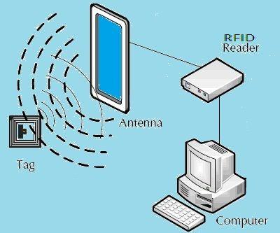 Access Control Using RFID(RC522) and Atmega32 MCU
