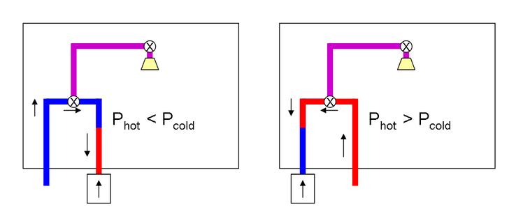C) Temperature Stabilization: Identify the Problem