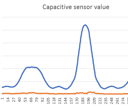 Lowering Capacitive Sensor Fluctuation in RGB Led Proximity