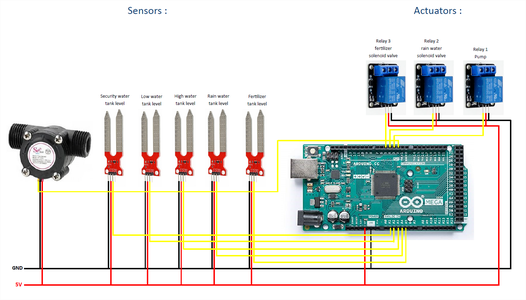 Implementation of the Hardware