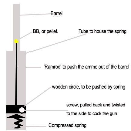 Spring Powered BB Gun