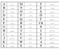 Intel Edison Morse Code Trainer
