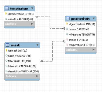 Making the Database
