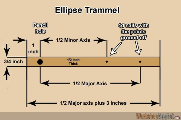 Laying Out an Ellipse