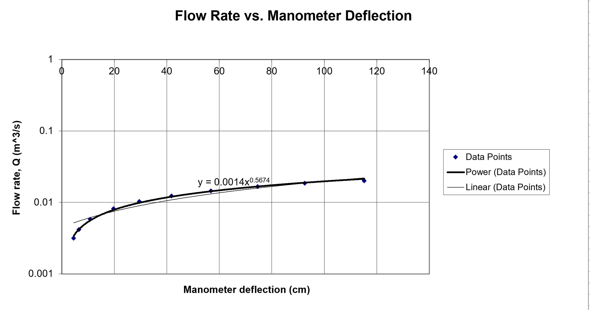 Measured Flow Rate Q As a Function of the Manometer Deflection