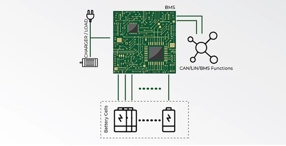 Architecture: Centralized Battery Management Systems