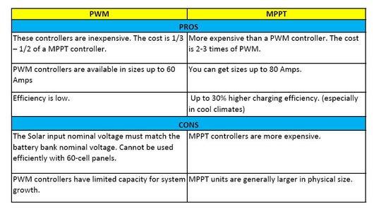 PWM or MPPT ?