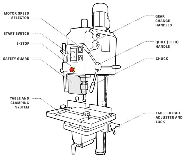 Getting Started With the Drill Press
