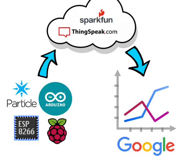 IoT Charts Using Google Tools:  Getting Started