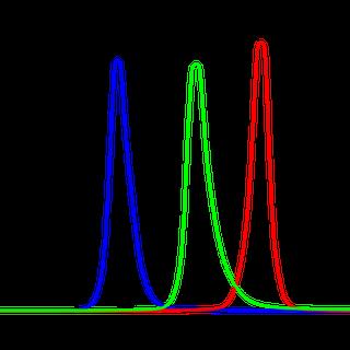 695px-RGB_LED_Spectrum.svg.png
