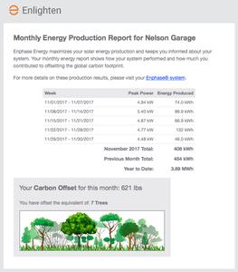 Solar Production