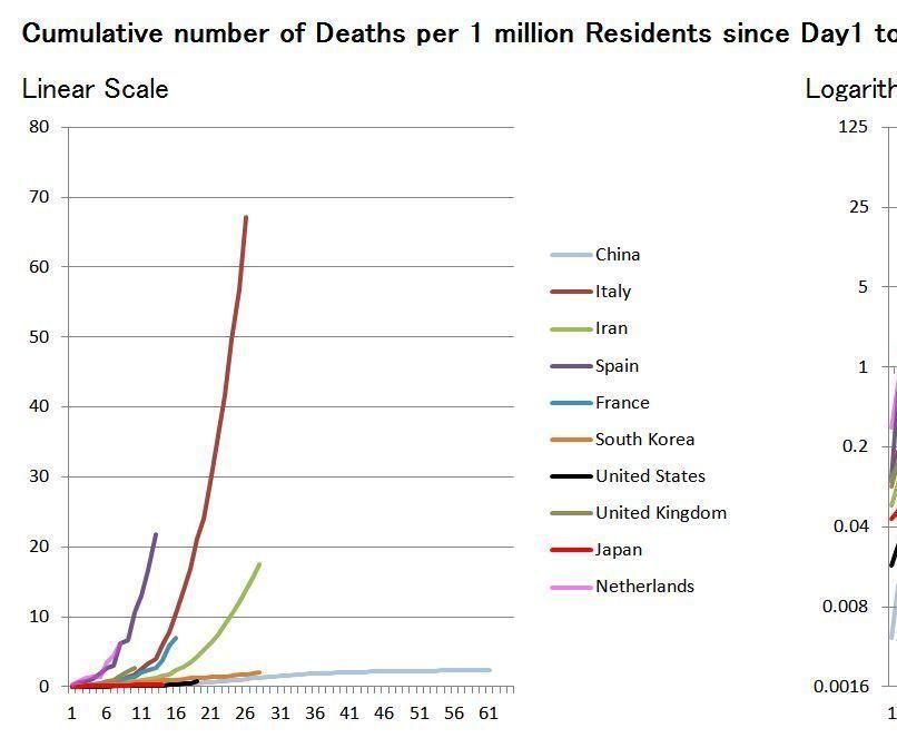 Estimate the Infection Spread of COVID-19