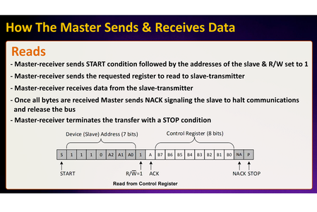 How the Master Sends & Receives Data