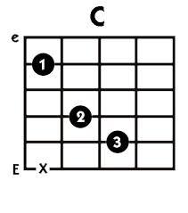 The C Chord.