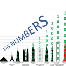 Computing With (really) Very Big Numbers