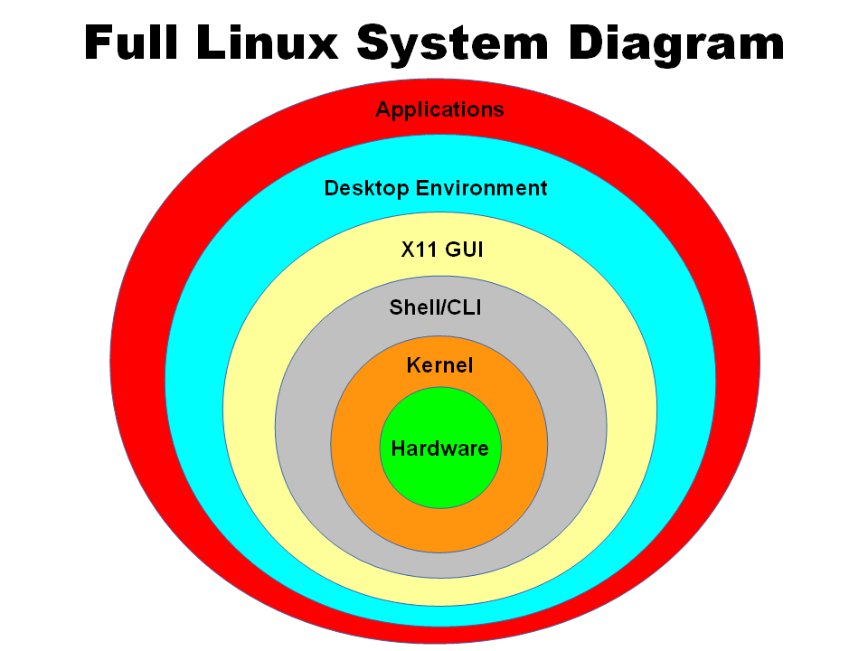 Linux Presentation in Powerpoint and PDF.