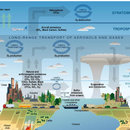 ATMOSPHERIC OXYGEN  AND  ITS INFLUENCE (Survive the Future)