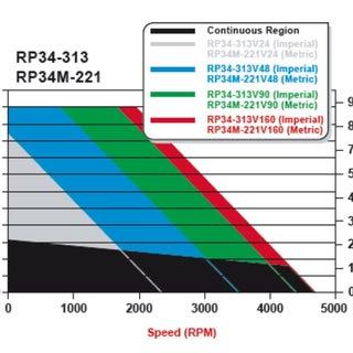 RP34M-221 torque curves 01.jpg
