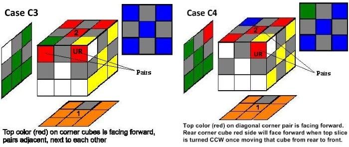 Step 3c:  Case C Cont: 2 Incorrect Corners Facing Forward