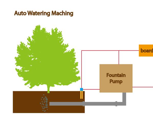 Auto Watering Machine