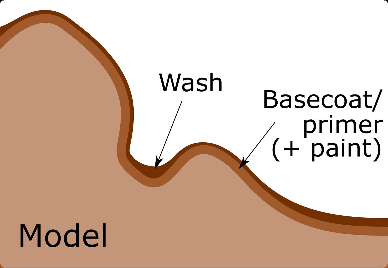 Using a Wash