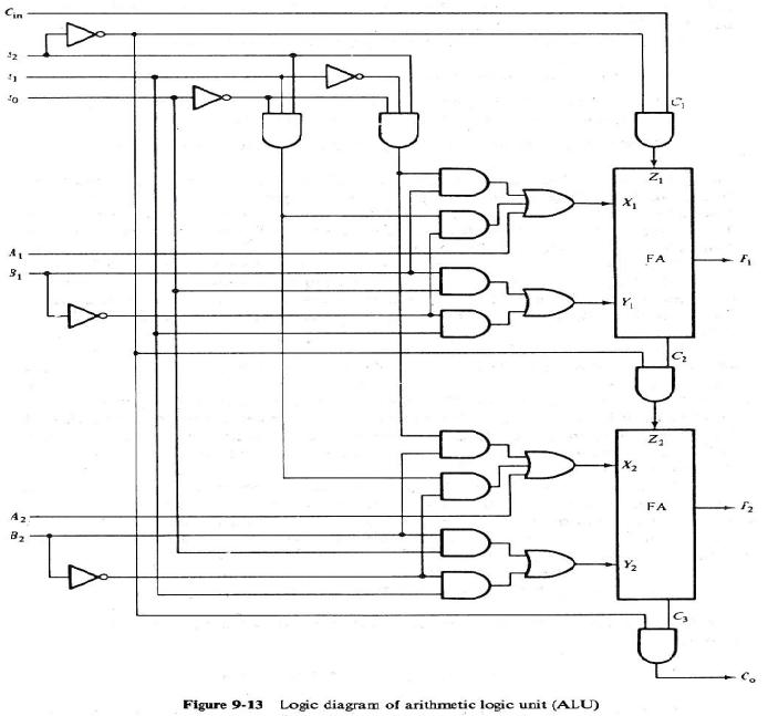 2 Bit Arithmetic And Logic Unit Instructables