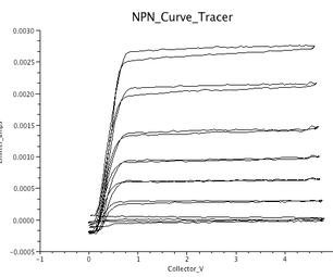 Handling LapTop Waveforms