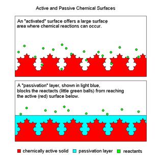 activatation-passivation-layer.png