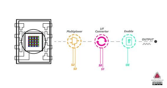 What Is the TSC230 Sensor?