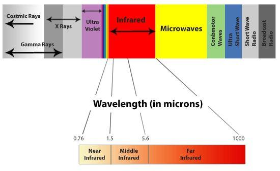 How to use IR Sensor using Op amp and Arduino