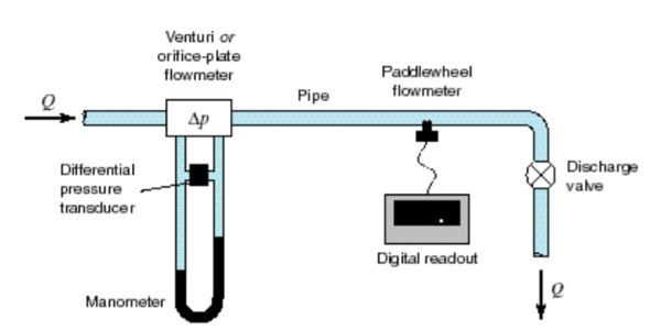Calibration of a Flowmeter