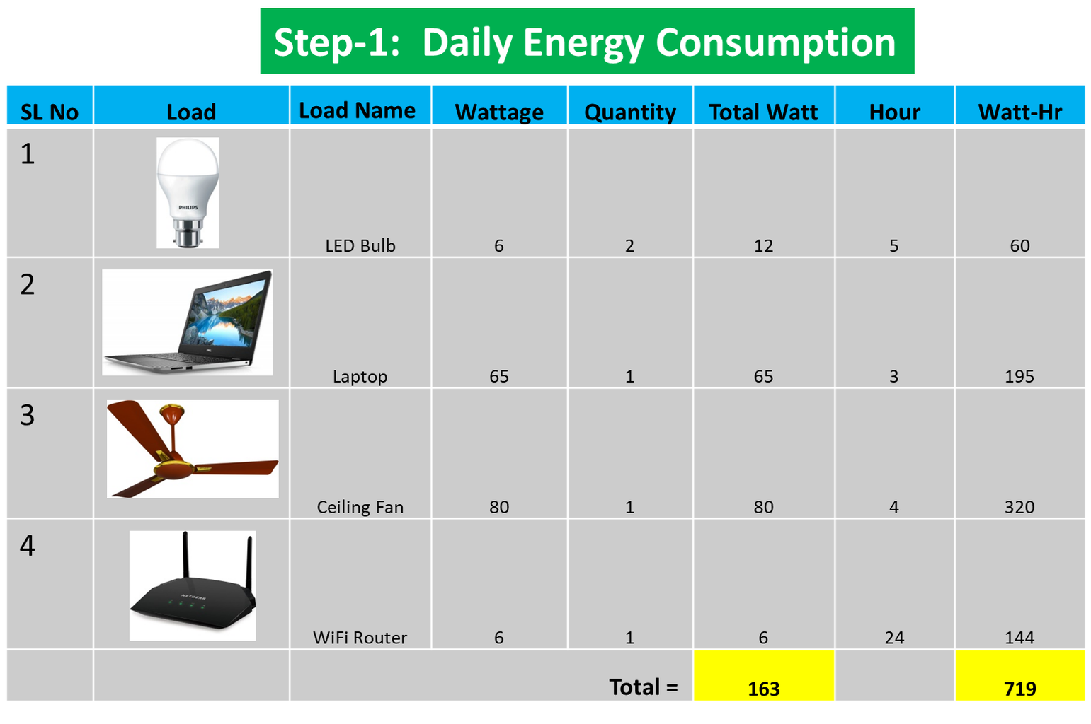 Calculate Your Daily Energy Consumption