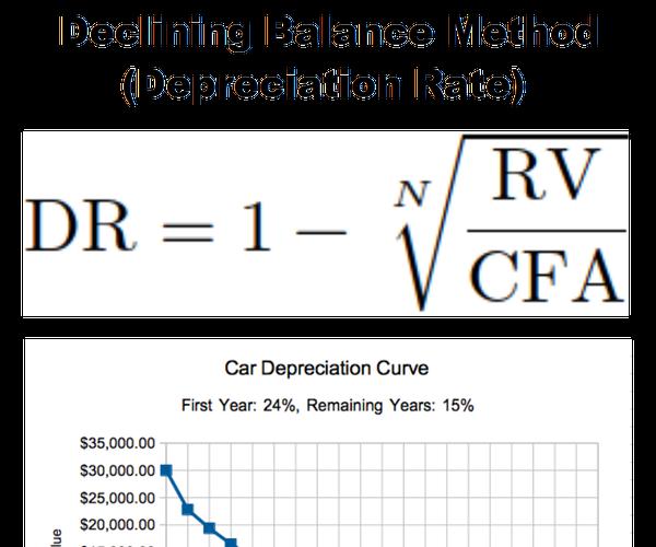 Python - Declining Balance Method (Depreciation Rate)